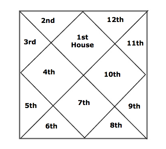 learn about 12 houses in astrology hindirasayan